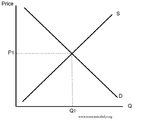 Market equilibrium microeconomics