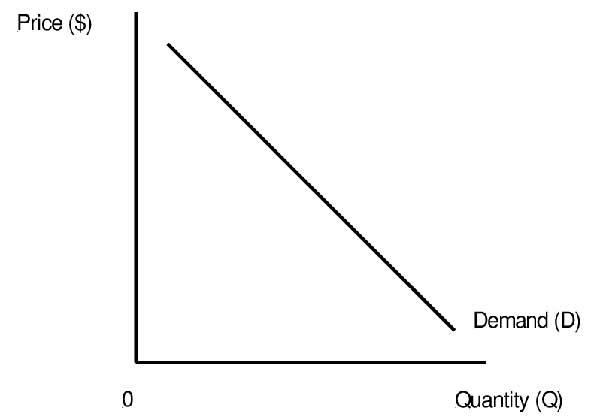 theory of market - microeconomics